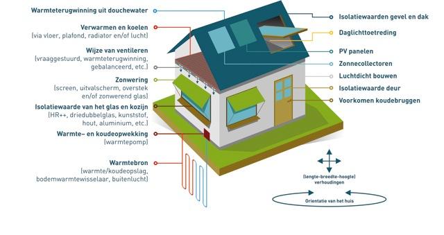 Energiemaatschappij RijswijkBuiten