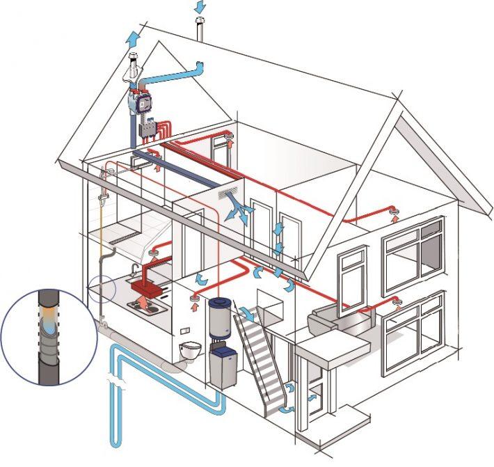 Warmteterugwinning uit douchewater